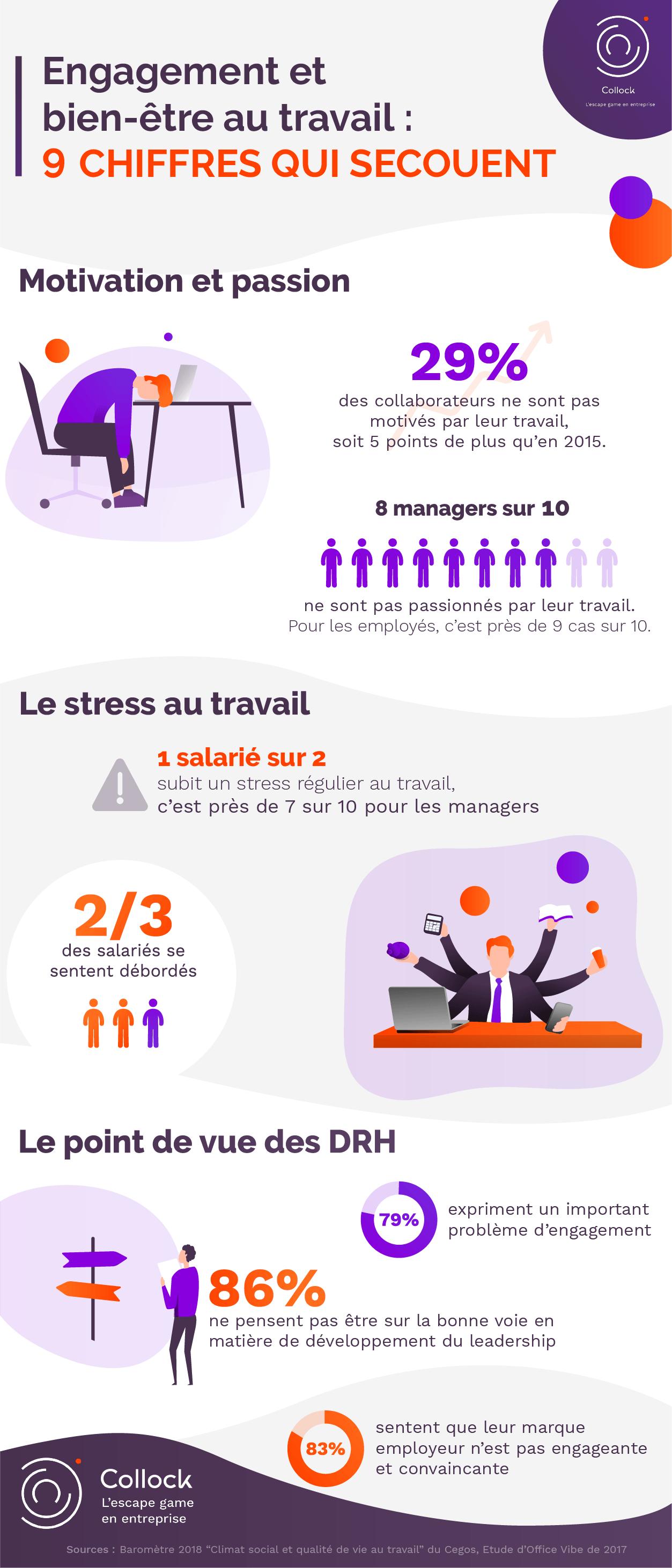 Infographie engagement et bien etre au travail
